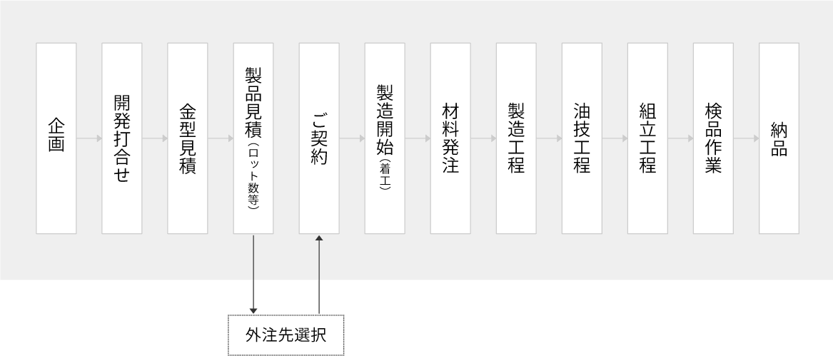 制作フロー図